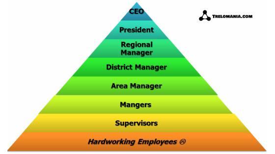 Το Network Marketing είναι πυραμίδα