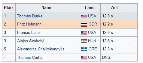 1896 100m